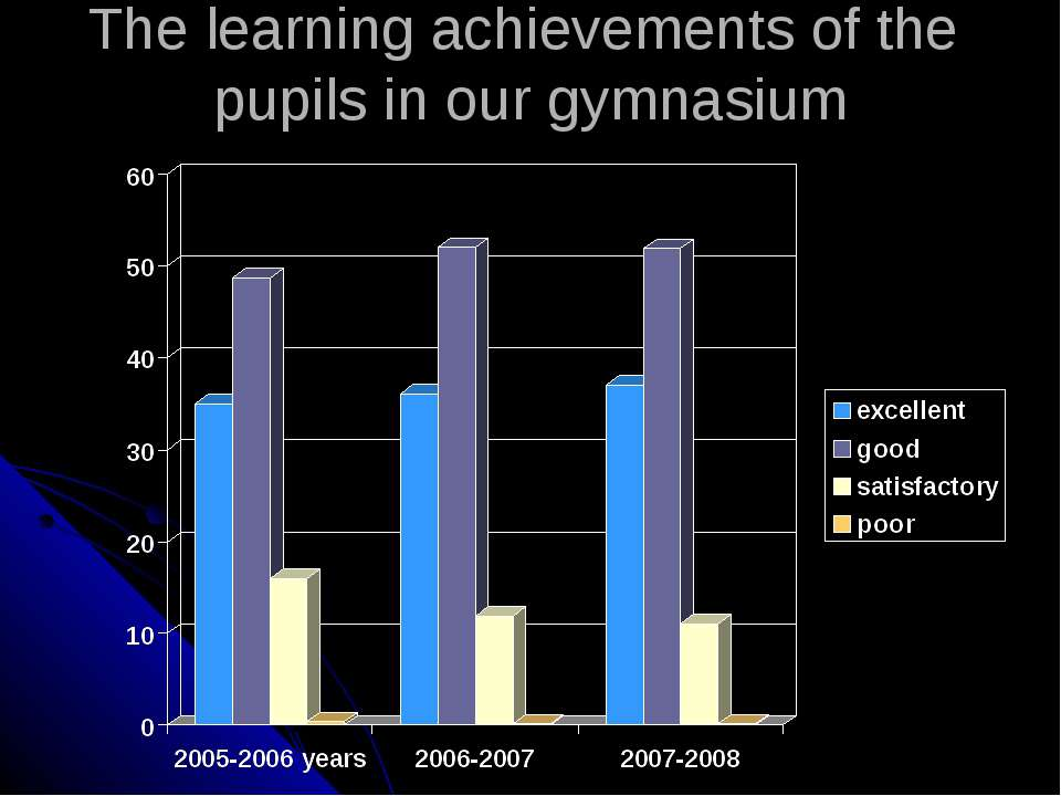 The learning achievements of the pupils in our gymnasium