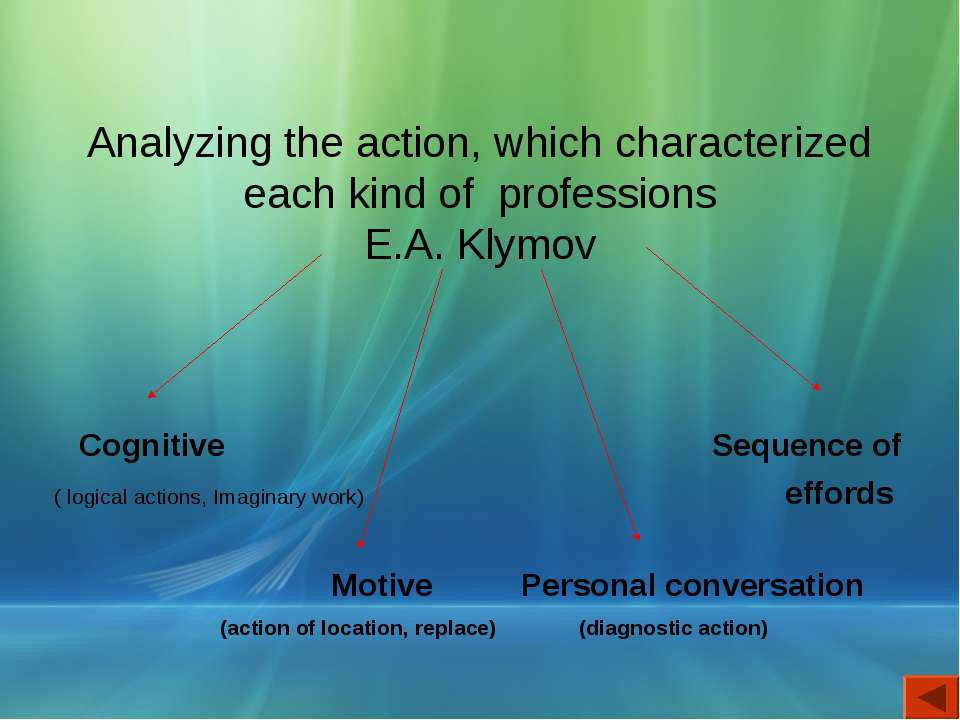 Analyzing the action, which characterized each kind of professions E.A. Klymo...