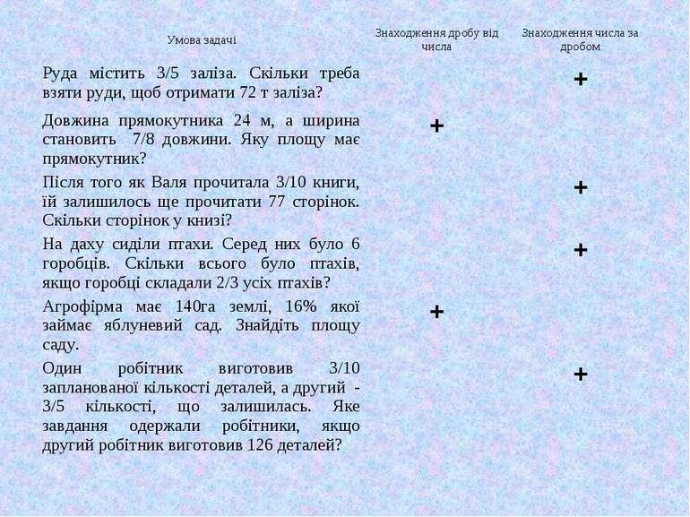 Умова задачі Знаходження дробу від числа Знаходження числа за дробом Руда міс...