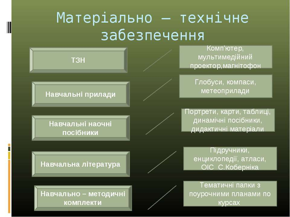 Матеріально – технічне забезпечення ТЗН Комп'ютер, мультимедійний проектор,ма...