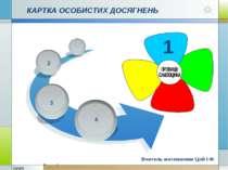 КАРТКА ОСОБИСТИХ ДОСЯГНЕНЬ 4 2 1 Вчитель математики Цой І.Ф.