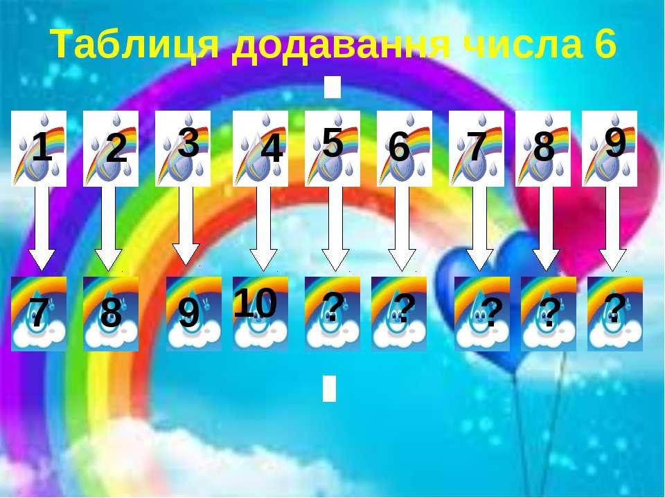 Таблиця додавання числа 6 1 2 3 4 5 6 7 8 9 7 8 9 10 ? ? ? ? ?