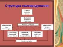 Структура самоврядування:
