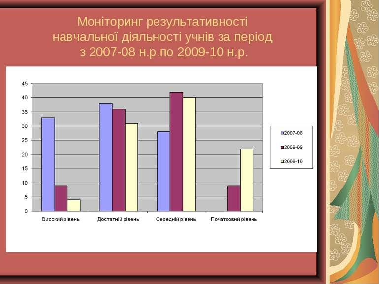 Моніторинг результативності навчальної діяльності учнів за період з 2007-08 н...