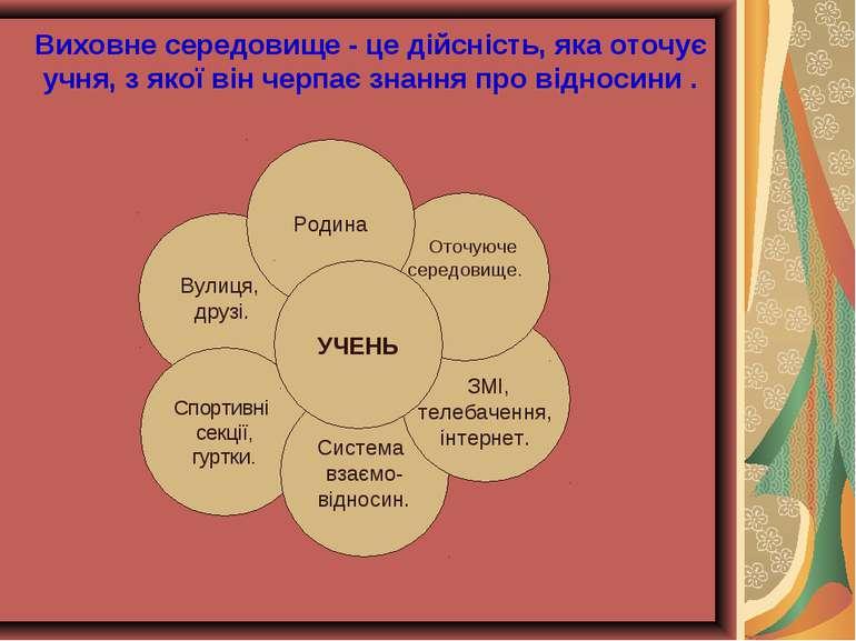 Виховне середовище - це дійсність, яка оточує учня, з якої він черпає знання ...