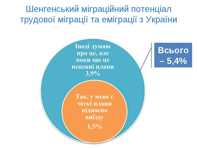 Шенгенський міграційний потенціал трудової міграції та еміграції з України Вс...