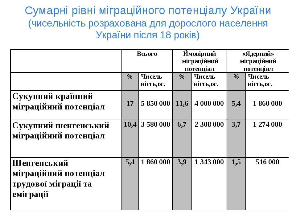 Сумарні рівні міграційного потенціалу України (чисельність розрахована для до...