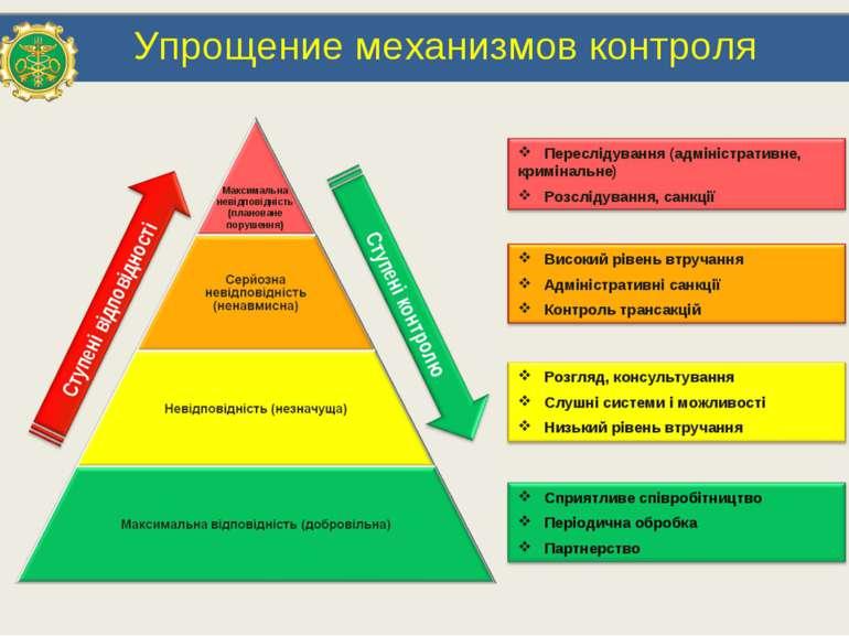 Упрощение механизмов контроля Максимальна невідповідність (плановане порушення)