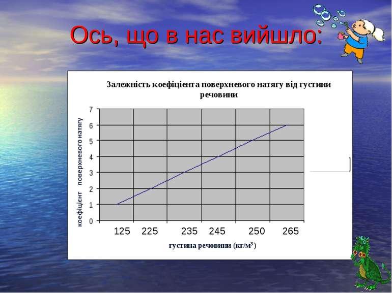 Ось, що в нас вийшло: густина речовини (кг/м3 ) 2255 125 225 235 245 250 265 ...