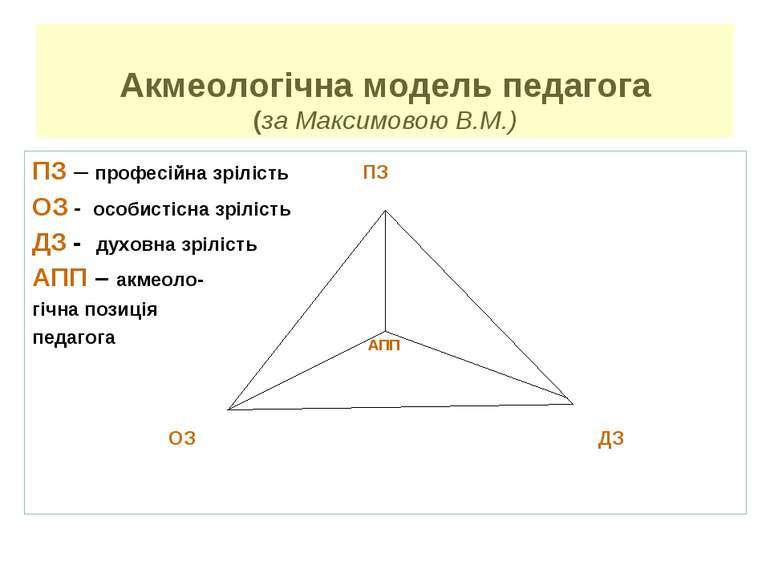Акмеологічна модель педагога (за Максимовою В.М.) ОЗ ДЗ ПЗ АПП ПЗ – професійн...