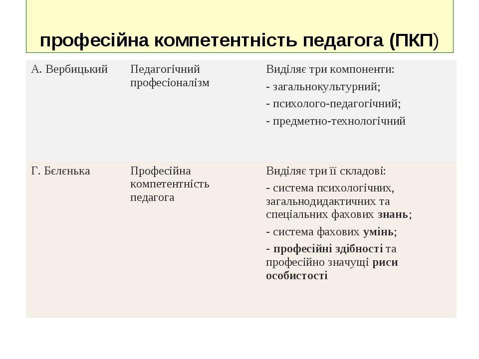 професійна компетентність педагога (ПКП) А.Вербицький Педагогічний професіон...