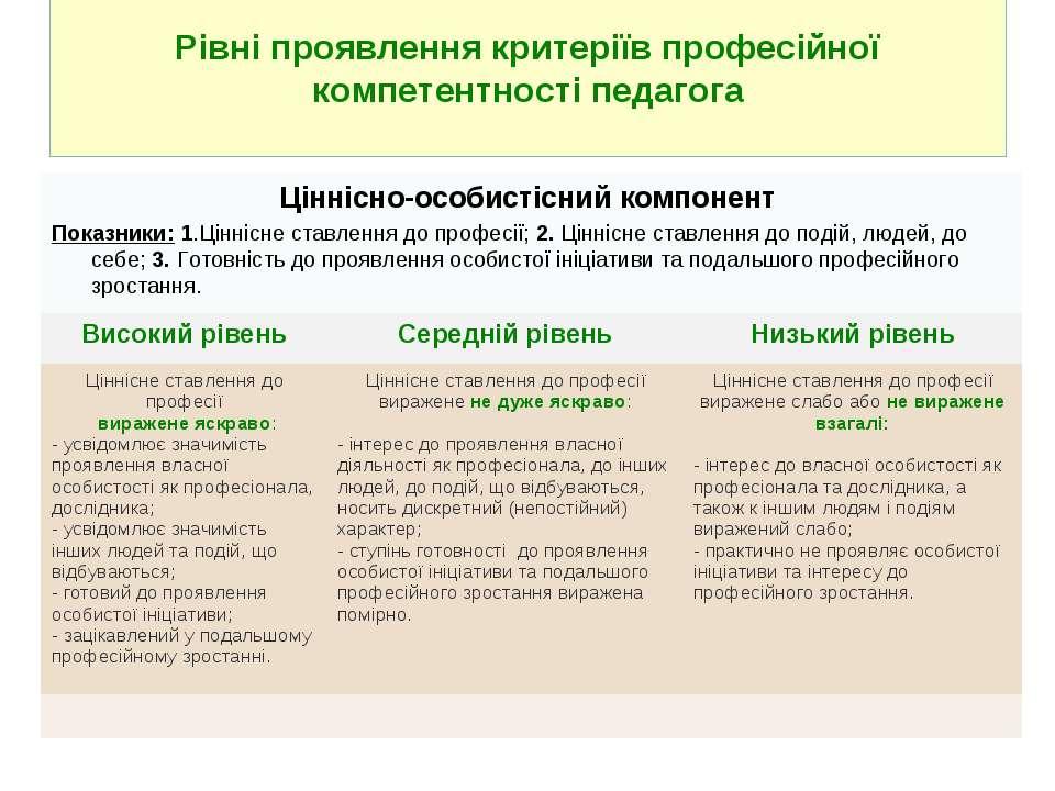 Рівні проявлення критеріїв професійної компетентності педагога Ціннісно-осо...