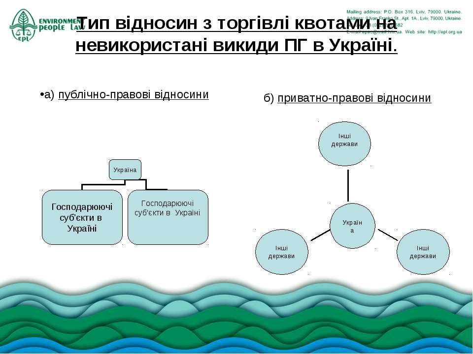 Тип відносин з торгівлі квотами на невикористані викиди ПГ в Україні. а) публ...