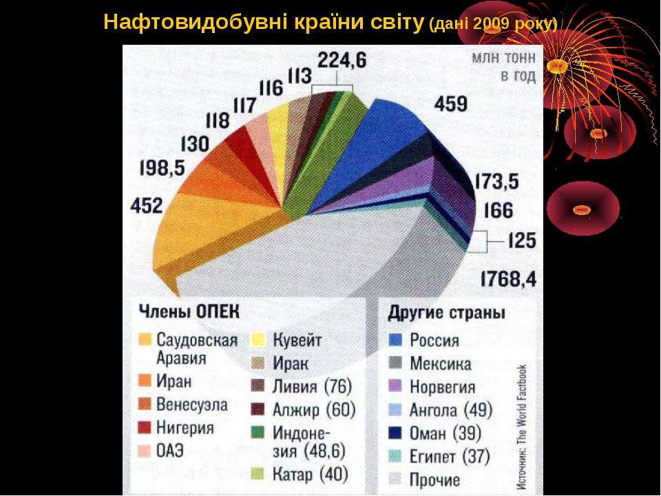 Нафтовидобувнікраїнисвіту (дані 2009 року)
