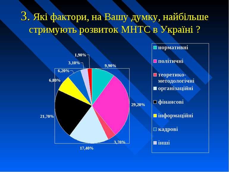 3. Які фактори, на Вашу думку, найбільше стримують розвиток МНТС в Україні ?