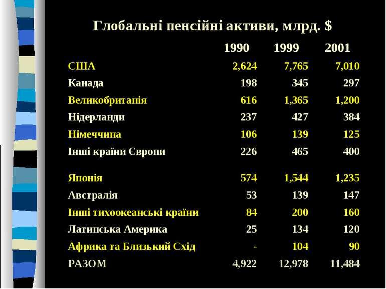 Глобальні пенсійні активи, млрд. $