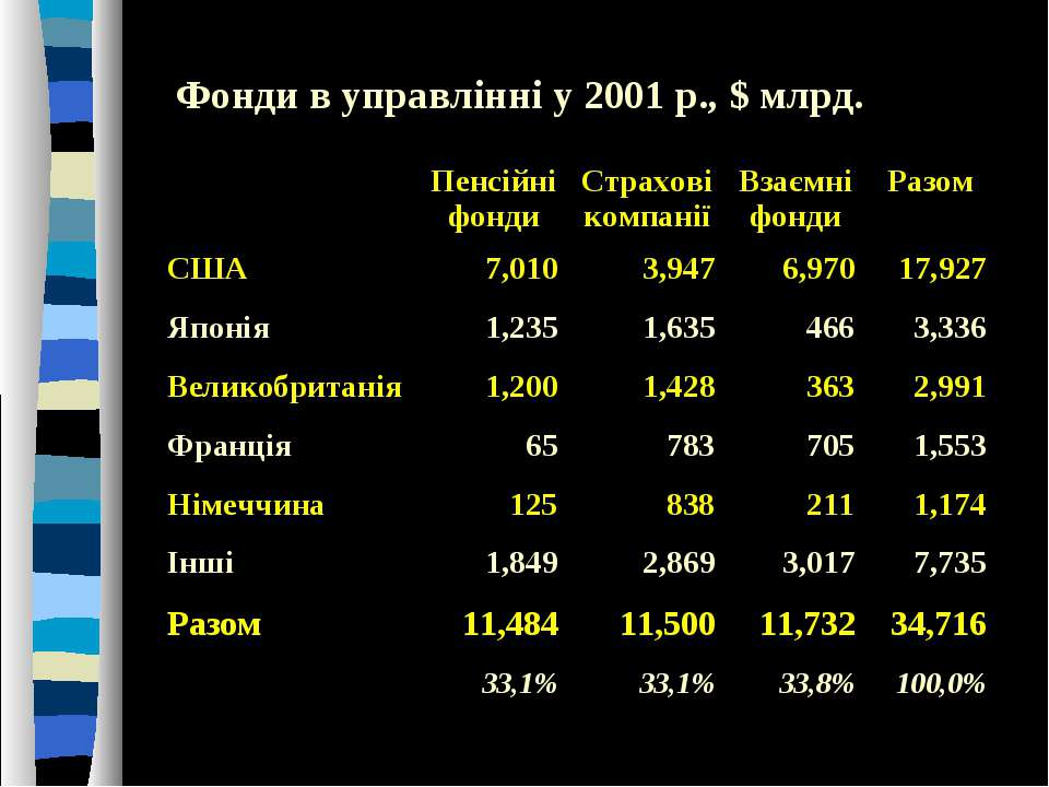 Фонди в управлінні у 2001 р., $ млрд.