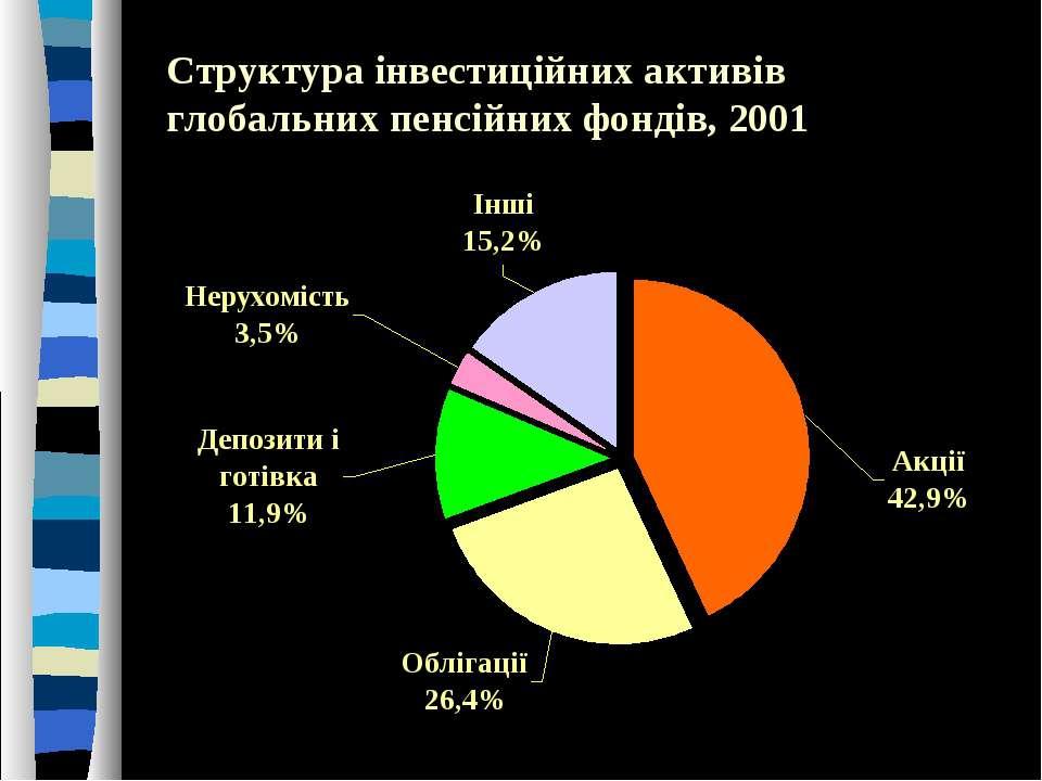 Структура інвестиційних активів глобальних пенсійних фондів, 2001