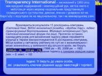 (1998 рік – 85, 2010 рік – 179) Transparency International – заснований у 199...