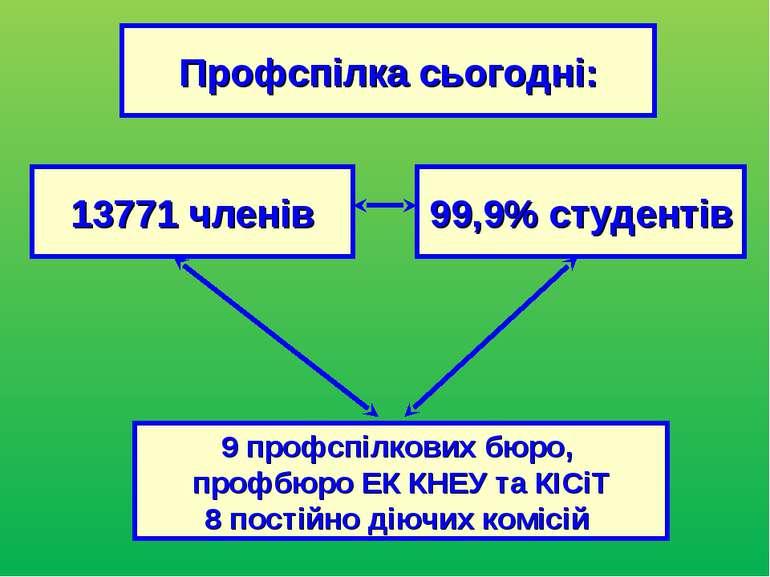 Профспілка сьогодні: 13771 членів 99,9% студентів 9 профспілкових бюро, профб...