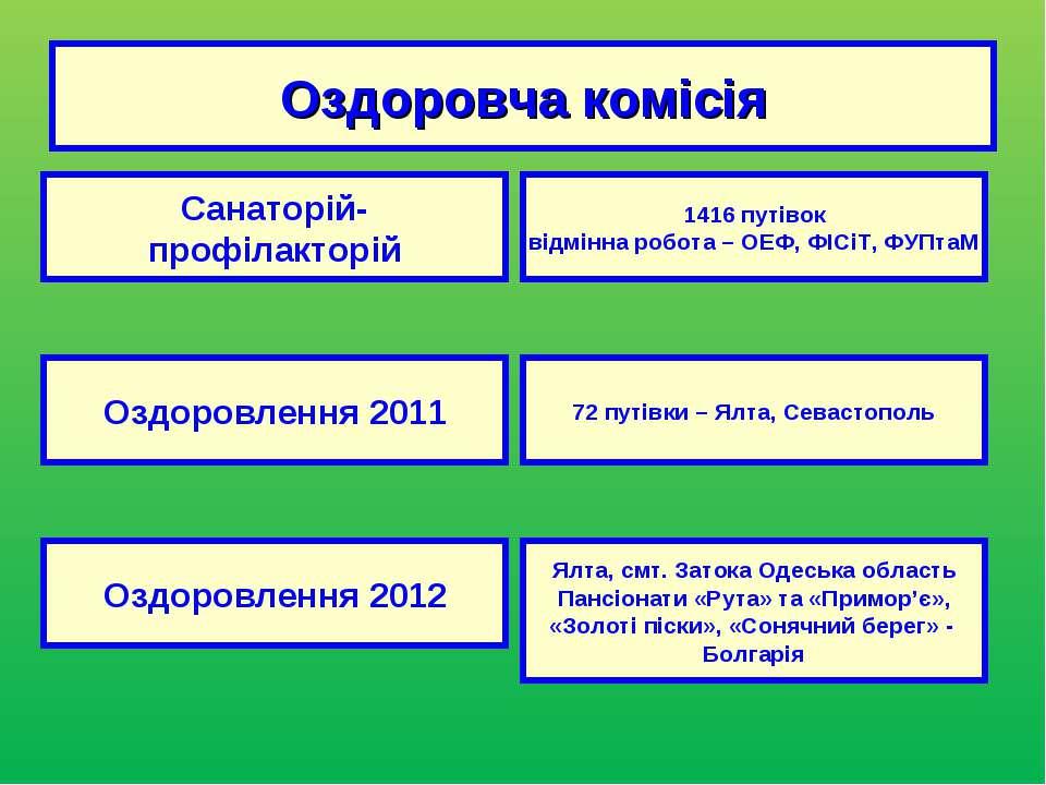 Оздоровча комісія Санаторій- профілакторій Оздоровлення 2011 Оздоровлення 201...