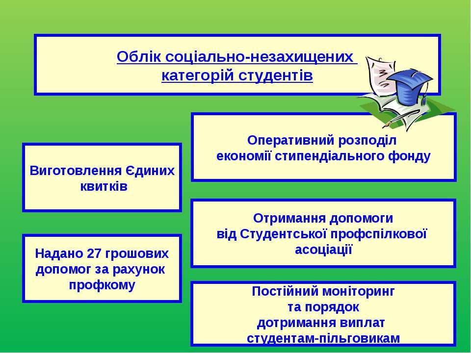Оперативний розподіл економії стипендіального фонду Облік соціально-незахищен...