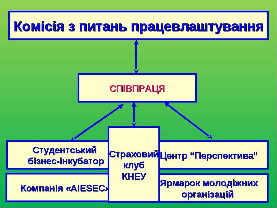 """Комісія з питань працевлаштування Студентський бізнес-інкубатор Центр """"Перспе..."""