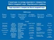 Рада наукового товариства Малої академії наук Структура та склад наукового то...