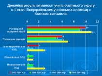 Динаміка результативності учнів освітнього округу в ІІ етапі Всеукраїнських у...