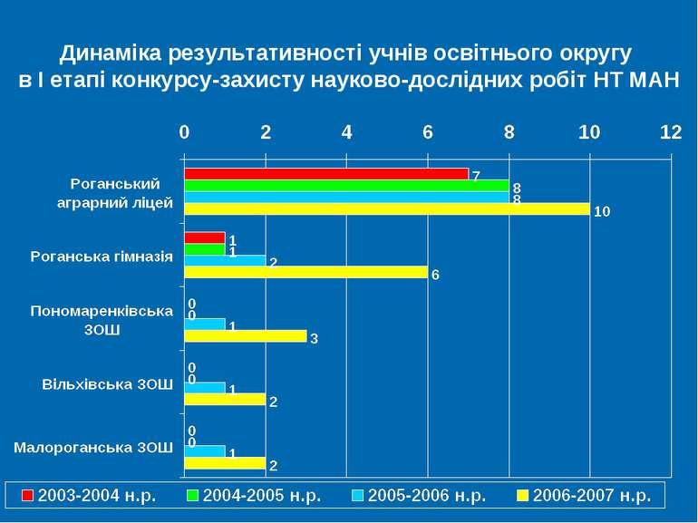 Динаміка результативності учнів освітнього округу в І етапі конкурсу-захисту ...