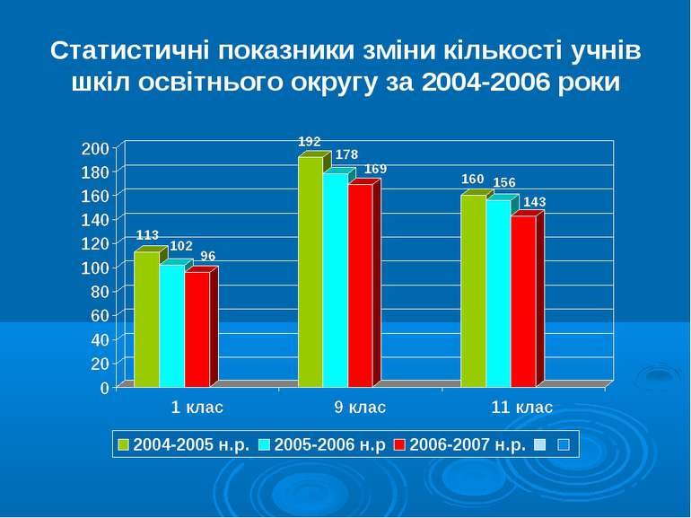 Статистичні показники зміни кількості учнів шкіл освітнього округу за 2004-20...