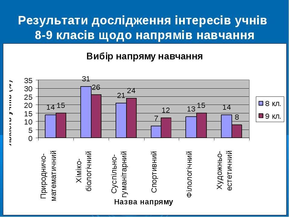 Результати дослідження інтересів учнів 8-9 класів щодо напрямів навчання