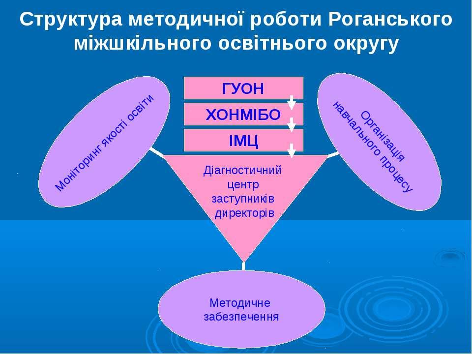 Структура методичної роботи Роганського міжшкільного освітнього округу ГУОН Х...