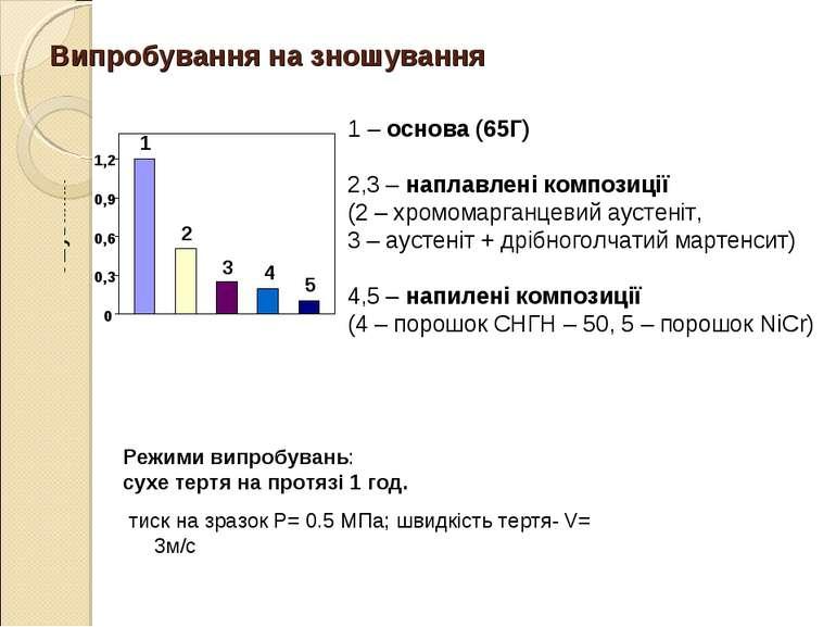 Випробування на зношування 1 – основа (65Г) 2,3 – наплавлені композиції (2 – ...