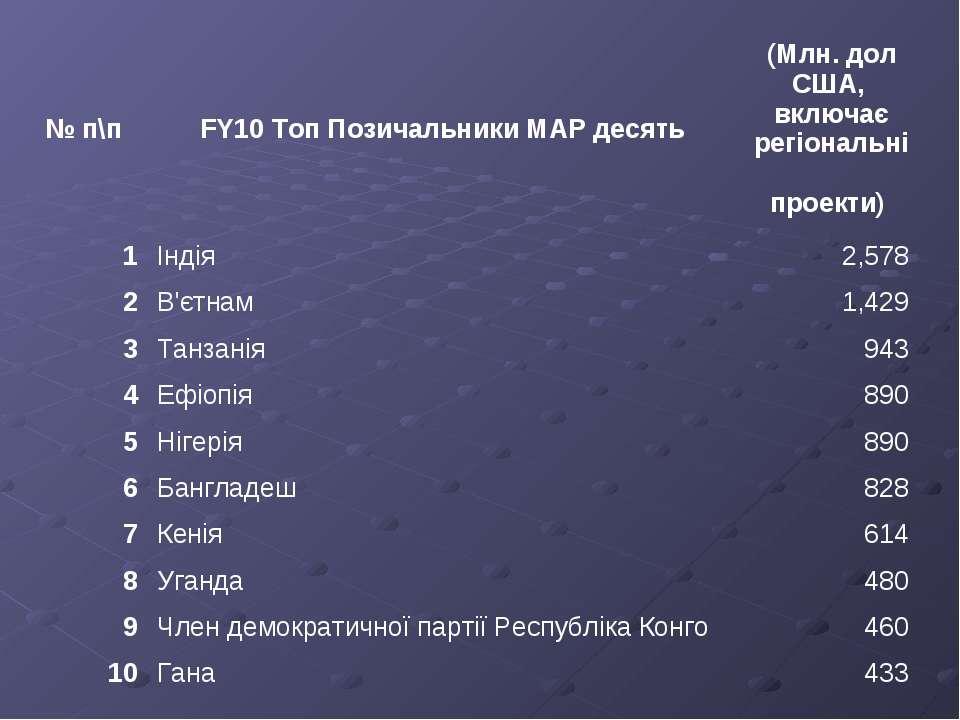№ п\п FY10 Топ Позичальники МАР десять (Млн. дол США, включає регіональні про...