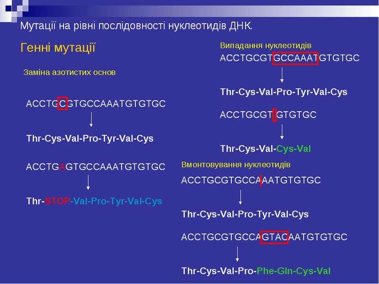 Мутації на рівні послідовності нуклеотидів ДНК. Генні мутації Заміна азотисти...