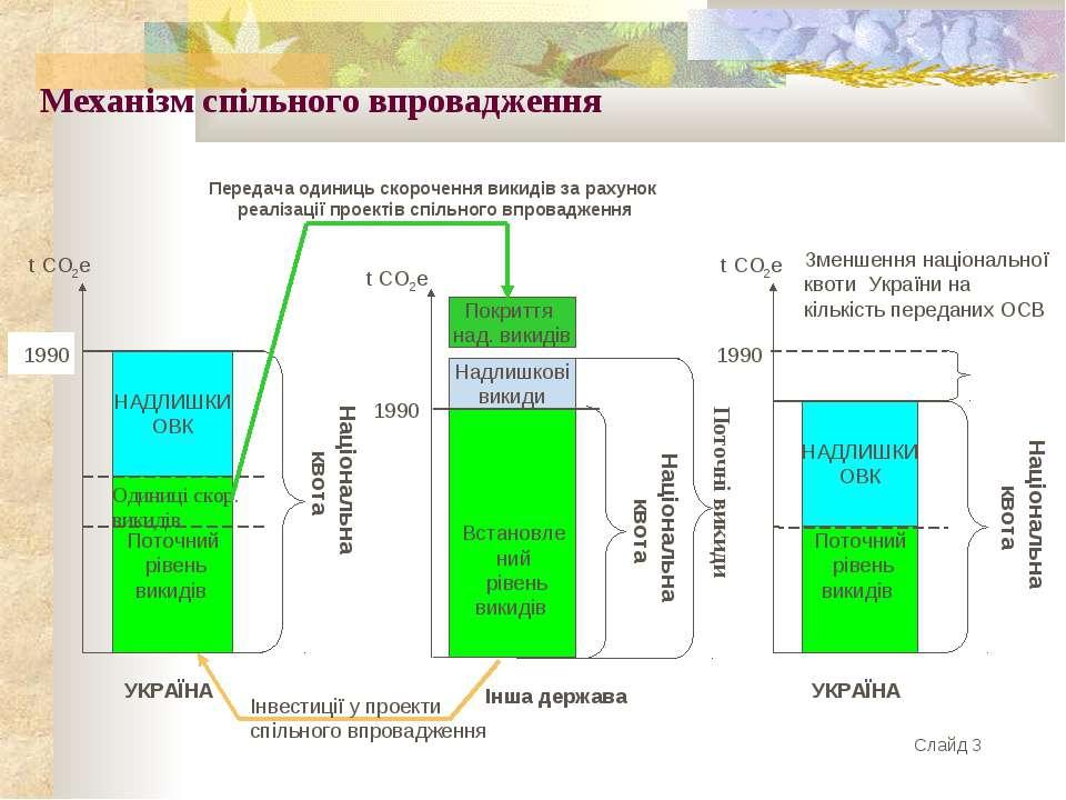Механізм спільного впровадження Слайд 3