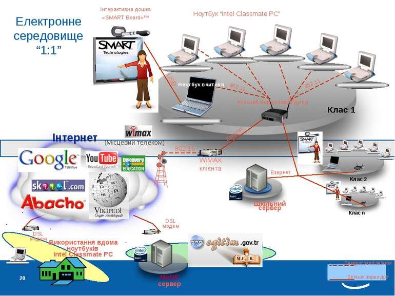 * Клас 1 Інтернет Класний бездротовий рутер (Місцевий телеком) WiMAX клієнта ...