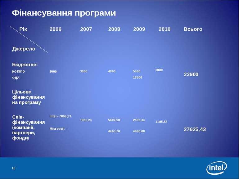 * Фінансування програми Рік Джерело 2006 2007 2008 2009 2010 Всього Бюджетне:...