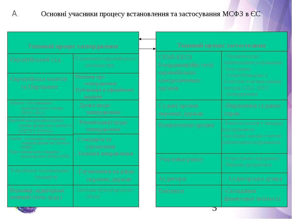 Типовий процес затвердження A. Основні учасники процесу встановлення та засто...