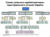 Схема сучасного адміністративно-територіального устрою України