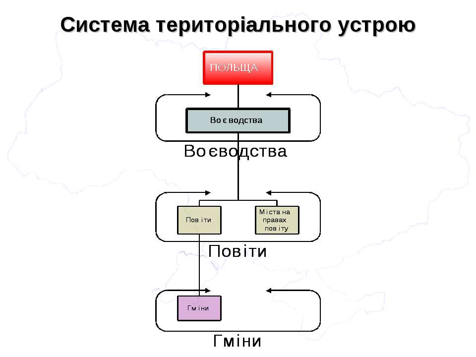 Система територіального устрою
