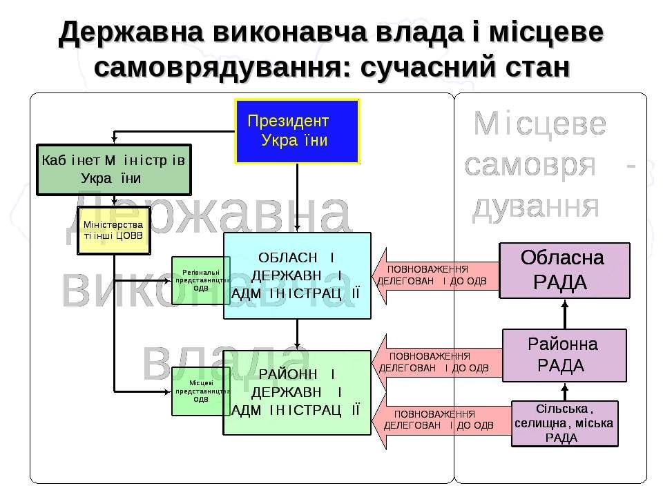 Державна виконавча влада і місцеве самоврядування: сучасний стан