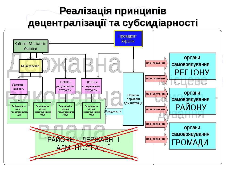 Реалізація принципів децентралізації та субсидіарності