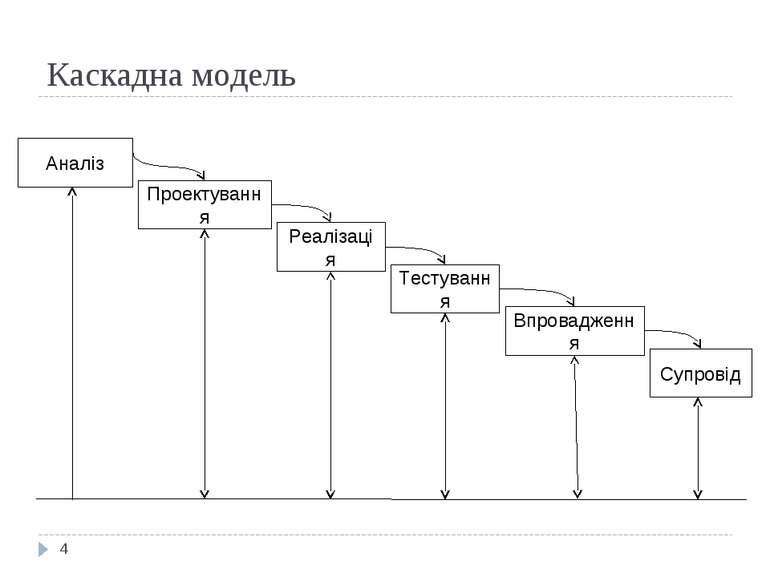 Каскадна модель * Аналіз Реалізація Тестування Проектування Впровадження Супр...