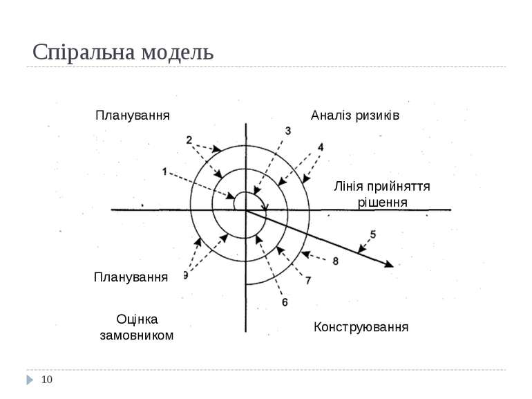 Спіральна модель * Аналіз ризиків Планування Оцінка замовником Конструювання ...