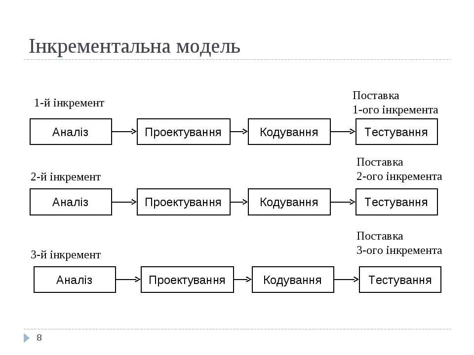 Інкрементальна модель * Аналіз Проектування Кодування Тестування Аналіз Проек...