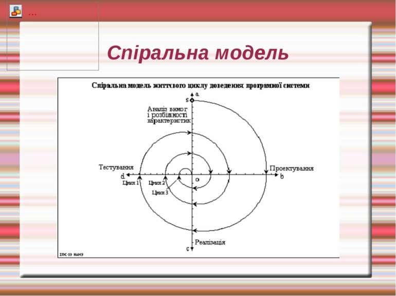 Спіральна модель
