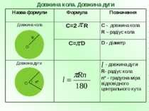 - довжина дуги R- радіус кола n° - градусна міра відповідного центрального ку...
