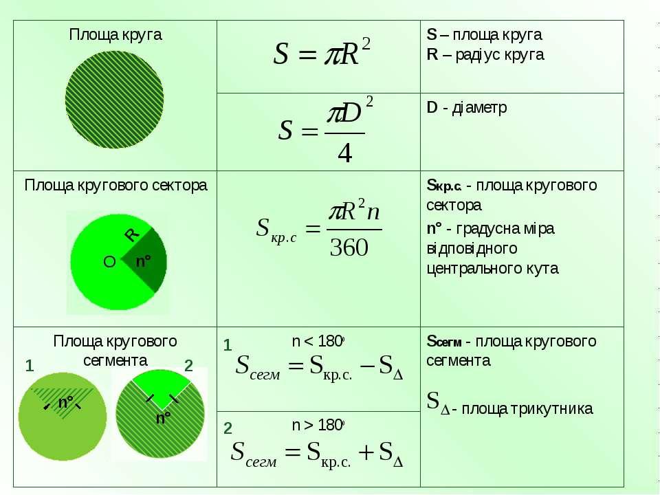n > 180o Sсегм - площа кругового сегмента - площа трикутника n < 180o Площа к...
